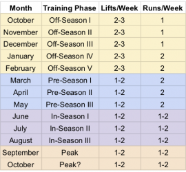 Image of the training calendar for the Masters membership. The off-season starts in October (or November) and goes through February, with 2-3 lifts a week and 1 running workout a week October to December, and 2 running workouts a week in January and February. The pre-season goes from March to May and has 1-2 lifts a week and 2 running workouts a week. In-season is June to August and has 1-2 lifts and 1-2 running workouts a week. The program peaks in September and October, with 1-2 lifts and 1-2 running workouts a week.