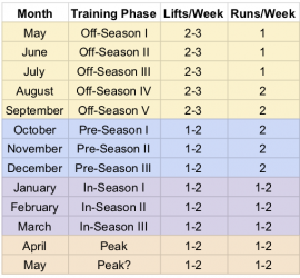 Image of the training calendar for the College membership. The off-season starts in May (or June) and goes through September, with 2-3 lifts a week and 1 running workout a week May to July, and 2 running workouts a week in August and September. The pre-season goes from October to December and has 1-2 lifts a week and 2 running workouts a week. In-season is January to March and has 1-2 lifts and 1-2 running workouts a week. The program peaks in April and May, with 1-2 lifts and 1-2 running workouts a week.