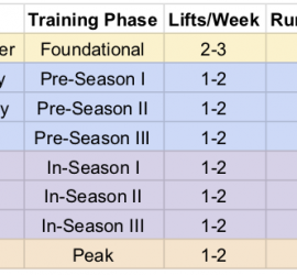 Image of the training calendar for the WUGC membership. December is a foundational month, with 2-3 lifts and 2 running workouts a week. The pre-season goes from January to March and has 1-2 lifts a week and 2 running workouts a week. In-season is April to June and has 1-2 lifts and 1-2 running workouts a week. The program peaks in July, with 1-2 lifts and 1-2 running workouts a week.