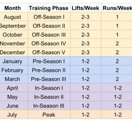 Image of the training calendar for the Masters membership. The off-season starts in August and goes through December, with 2-3 lifts a week and 1 running workout a week August to October, and 2 running workouts a week in November and December. The pre-season goes from January to March and has 1-2 lifts a week and 2 running workouts a week. In-season is April to June and has 1-2 lifts and 1-2 running workouts a week. The program peaks in July, with 1-2 lifts and 1-2 running workouts a week.