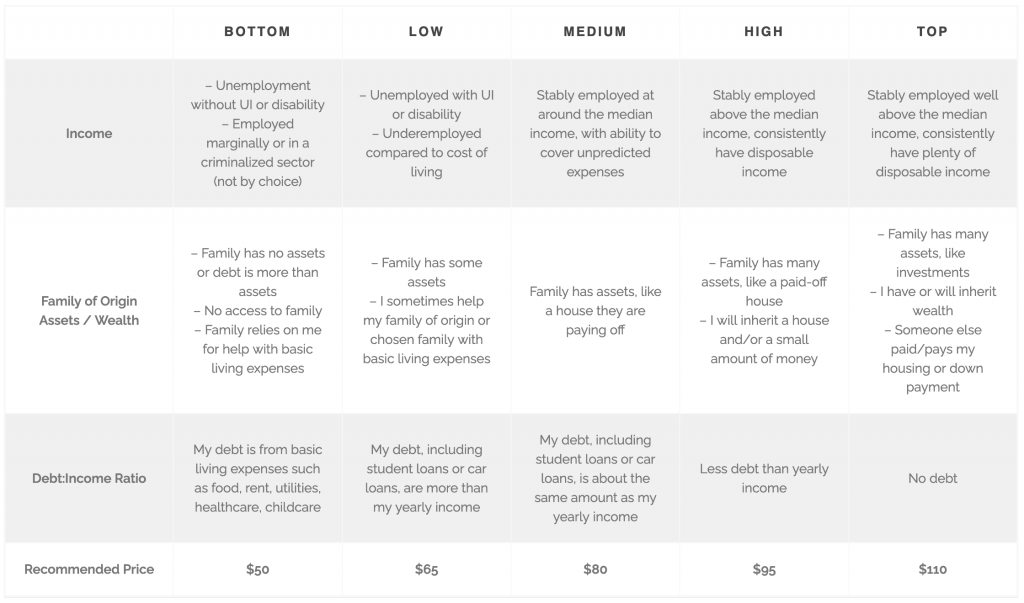 Flexible pricing table
